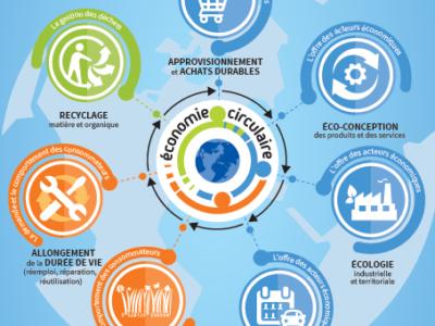 Infographie-Economie-Circulaire-1